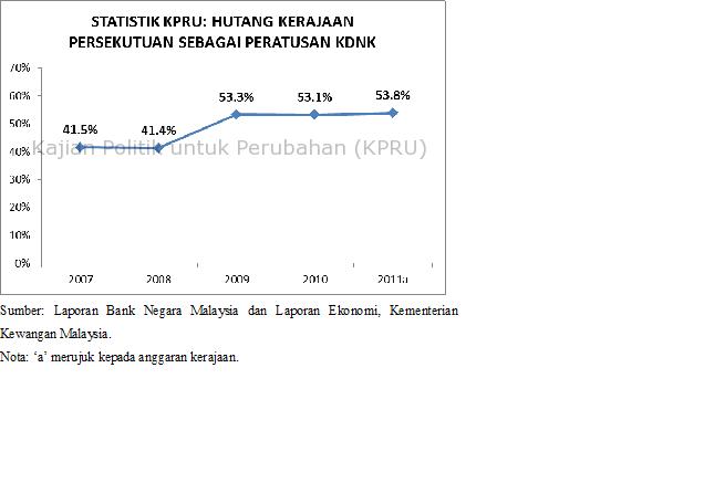 Statistik Kpru Hutang Kerajaan Persekutuan Tahun 2007 2011 Kajian Politik Untuk Perubahan