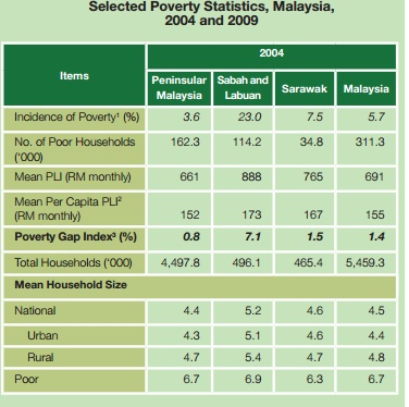 poverty 2004