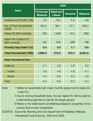 poverty 2009